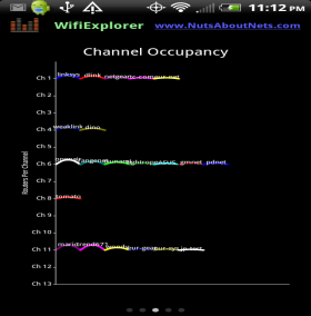 WifiExplorer -- Channel Occupancy