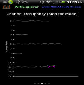 WifiExplorer -- Monitored Channel Occupancy