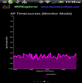 WifiExplorer -- Monitored AP Timecourses
